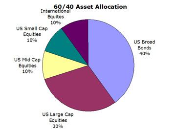 60/40 Porfolio Asset Allocaton