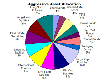 Aggressive Portfolio Asset Allocation