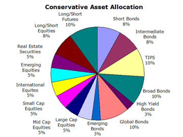 Conservative Portfolio Asset Allocation