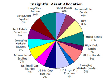 Insightful Portfolio Asset Allocation