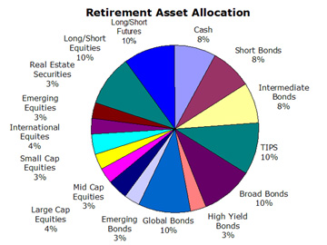 Retirement Asset Allocation