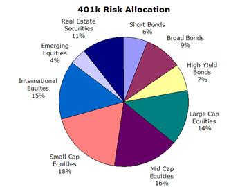 401k Risk Allocation