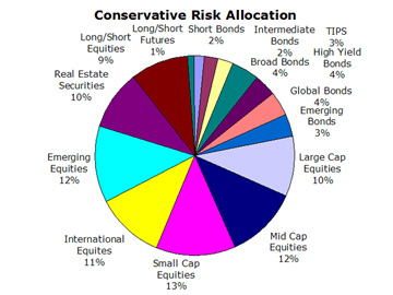 Conservative Portfolio Risk Allocation
