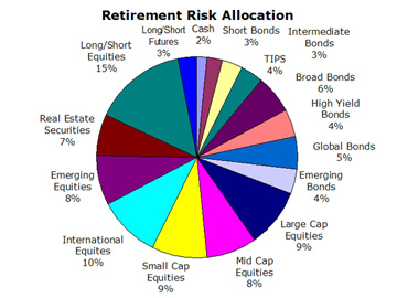 Retirement Risk Allocation