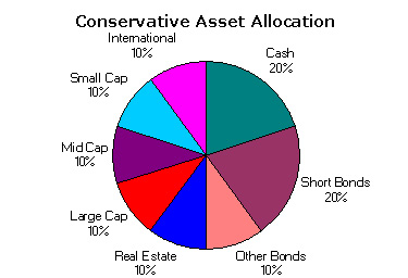 Conservative Asset Allocation July 2003