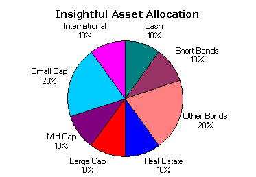 Insightful Asset Allocation July 2003
