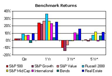 Investment Returns ending September 2003