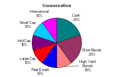 Conservative Asset Allocation January 2004