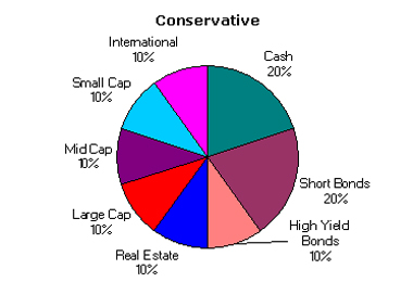 Conservative Asset Allocation April 2004