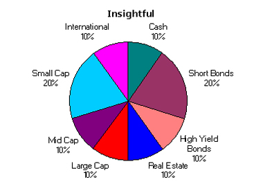 Insightful Asset Allocation April 2004