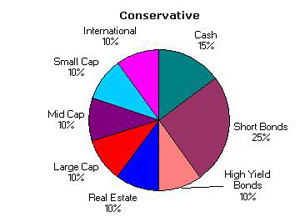 Conservative Asset Allocation July 2004