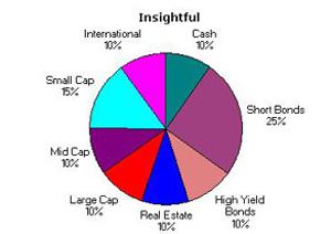Insightful Asset Allocation July 2004