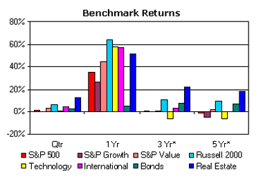 Investment Returns ending March 2004