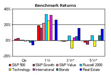 Investment Returns ending June 2004