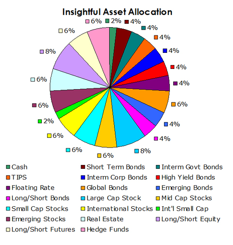 Asset Allocation July 2014