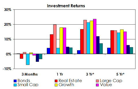 Investment Returns as of September 2014