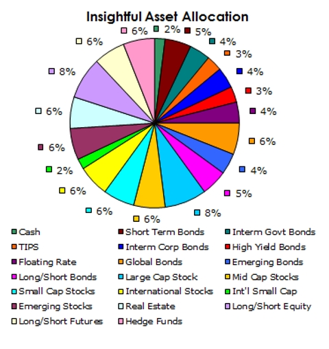Asset Allocation July 2015
