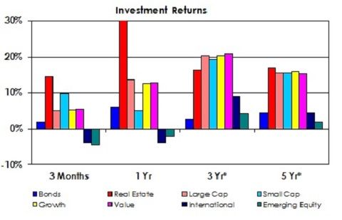 Investment Returns as of December 2014