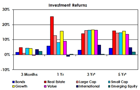 Investment Returns as of March 2015