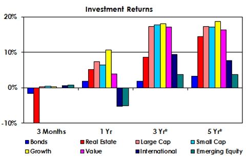 Investment Returns as of June 2015