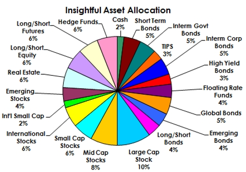 Asset Allocation 2016