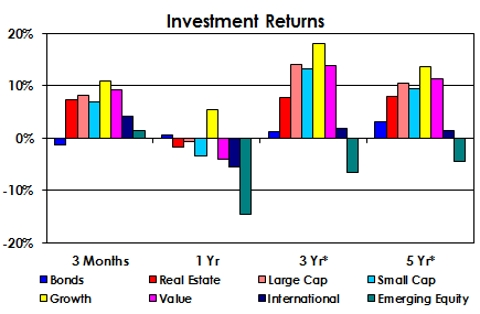 Investment Returns as of December 2015